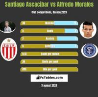 Santiago Ascacibar vs Alfredo Morales h2h player stats