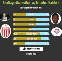 Santiago Ascacibar vs Amadou Haidara h2h player stats
