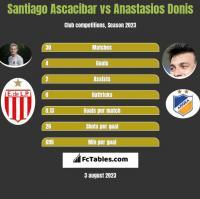 Santiago Ascacibar vs Anastasios Donis h2h player stats