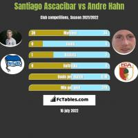 Santiago Ascacibar vs Andre Hahn h2h player stats