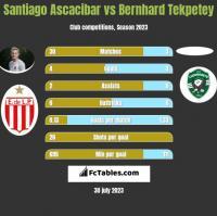 Santiago Ascacibar vs Bernhard Tekpetey h2h player stats