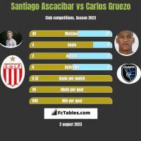 Santiago Ascacibar vs Carlos Gruezo h2h player stats