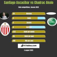 Santiago Ascacibar vs Chadrac Akolo h2h player stats