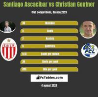 Santiago Ascacibar vs Christian Gentner h2h player stats