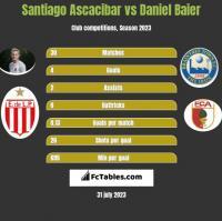 Santiago Ascacibar vs Daniel Baier h2h player stats
