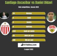 Santiago Ascacibar vs Daniel Didavi h2h player stats