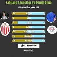 Santiago Ascacibar vs Daniel Olmo h2h player stats