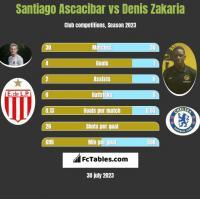 Santiago Ascacibar vs Denis Zakaria h2h player stats