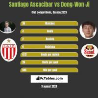 Santiago Ascacibar vs Dong-Won Ji h2h player stats