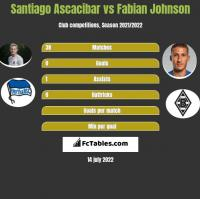 Santiago Ascacibar vs Fabian Johnson h2h player stats