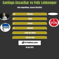 Santiago Ascacibar vs Felix Lohkemper h2h player stats