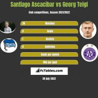 Santiago Ascacibar vs Georg Teigl h2h player stats