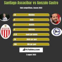 Santiago Ascacibar vs Gonzalo Castro h2h player stats