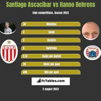 Santiago Ascacibar vs Hanno Behrens h2h player stats