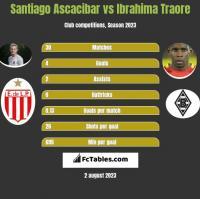 Santiago Ascacibar vs Ibrahima Traore h2h player stats