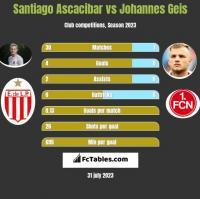 Santiago Ascacibar vs Johannes Geis h2h player stats