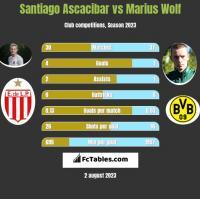 Santiago Ascacibar vs Marius Wolf h2h player stats
