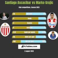 Santiago Ascacibar vs Marko Grujic h2h player stats
