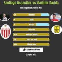 Santiago Ascacibar vs Vladimir Darida h2h player stats