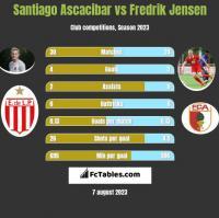Santiago Ascacibar vs Fredrik Jensen h2h player stats