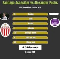 Santiago Ascacibar vs Alexander Fuchs h2h player stats