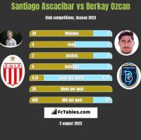 Santiago Ascacibar vs Berkay Ozcan h2h player stats