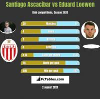 Santiago Ascacibar vs Eduard Loewen h2h player stats