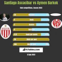 Santiago Ascacibar vs Aymen Barkok h2h player stats