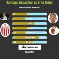 Santiago Ascacibar vs Arne Maier h2h player stats