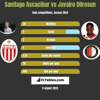 Santiago Ascacibar vs Javairo Dilrosun h2h player stats