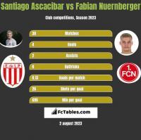Santiago Ascacibar vs Fabian Nuernberger h2h player stats