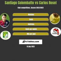 Santiago Colombatto vs Carlos Rosel h2h player stats