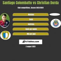 Santiago Colombatto vs Christian Dorda h2h player stats