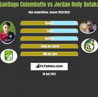 Santiago Colombatto vs Jordan Rolly Botaka h2h player stats