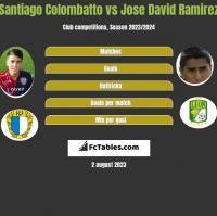 Santiago Colombatto vs Jose David Ramirez h2h player stats