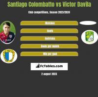 Santiago Colombatto vs Victor Davila h2h player stats