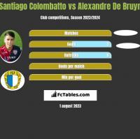 Santiago Colombatto vs Alexandre De Bruyn h2h player stats
