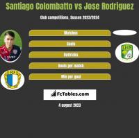 Santiago Colombatto vs Jose Rodriguez h2h player stats