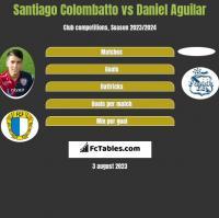 Santiago Colombatto vs Daniel Aguilar h2h player stats