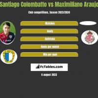 Santiago Colombatto vs Maximiliano Araujo h2h player stats