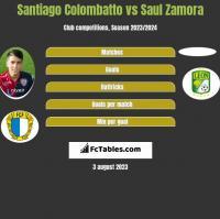 Santiago Colombatto vs Saul Zamora h2h player stats