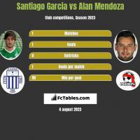 Santiago Garcia vs Alan Mendoza h2h player stats