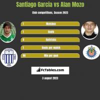 Santiago Garcia vs Alan Mozo h2h player stats