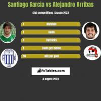 Santiago Garcia vs Alejandro Arribas h2h player stats