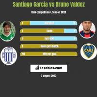 Santiago Garcia vs Bruno Valdez h2h player stats
