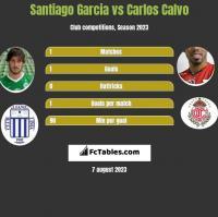 Santiago Garcia vs Carlos Calvo h2h player stats