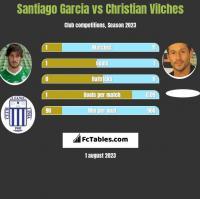Santiago Garcia vs Christian Vilches h2h player stats