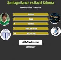 Santiago Garcia vs David Cabrera h2h player stats