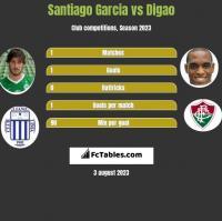 Santiago Garcia vs Digao h2h player stats