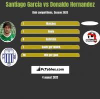 Santiago Garcia vs Donaldo Hernandez h2h player stats